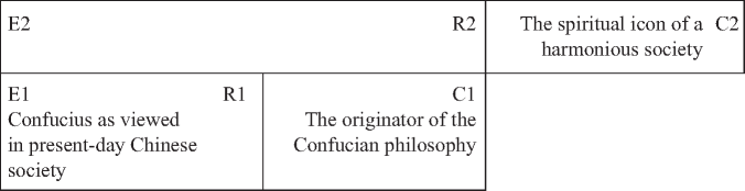 Confucius' Connotative Signification during the Contemporary Period