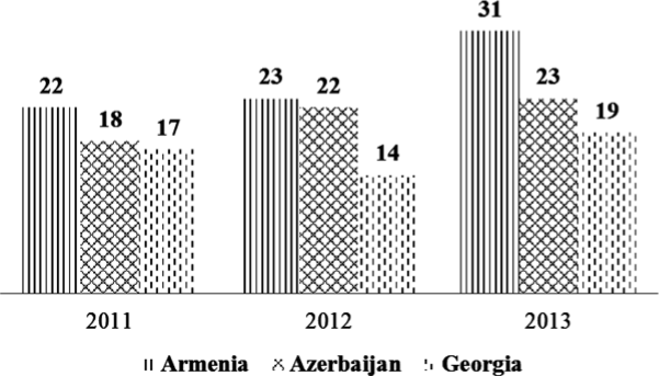 "Self-reported volunteering in South Caucasus, CB, % of ""yes"""