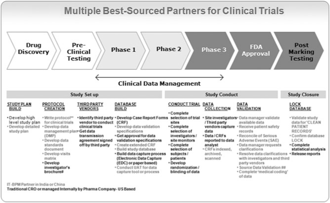 Multiple best-sourced partners for clinical trials