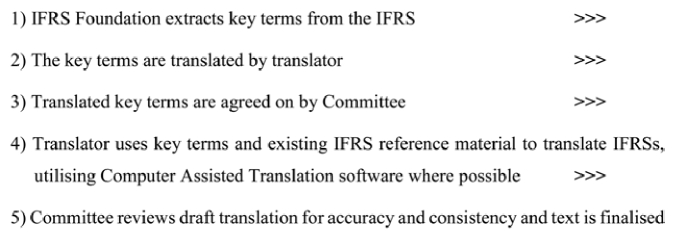 Official IFRS Foundation translation process of (adapted from IFRS Foundation 2014)