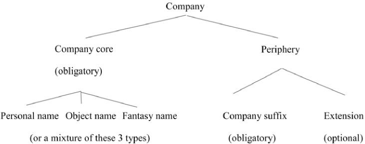 Structure of German company names (cf. Kremer 2012:130)