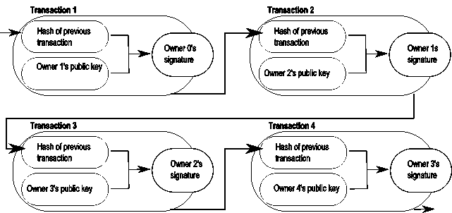 Coin expenditure in the Bitcoin network. Here, we show an example comprising of four transactions spending a coin from Owner 0 to Owner 1, Owner 2, Owner 3, and Owner 4