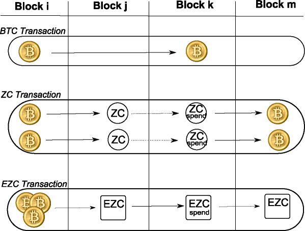 Comparison between EZC and ZC