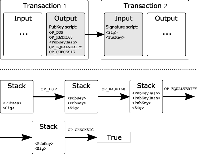 Script execution for a P2PKH transaction