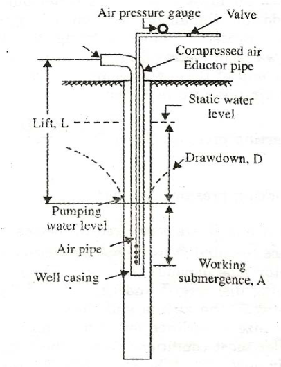 Principle of operation of an air-lift pump