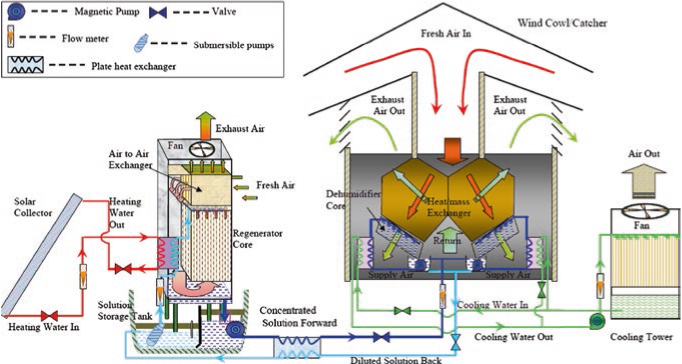 Schematic of the heat recovery/desiccant cooling system (Liu 2008)
