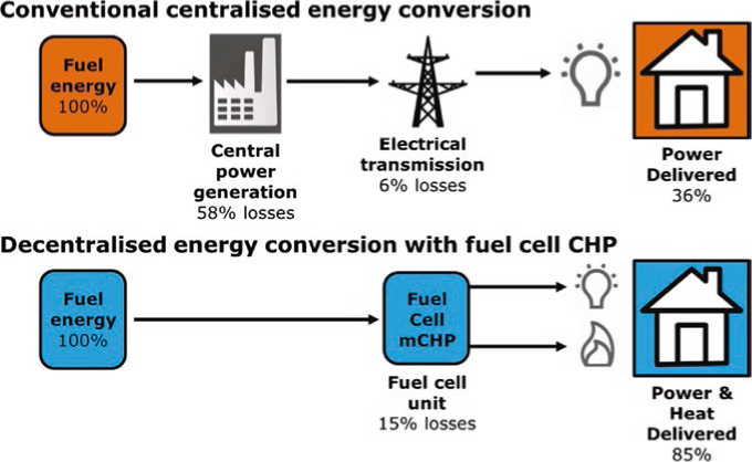 Scheme of the advantages of decentralised energy conversion with fuel cell CHP compared to conventional centralised energy conversion