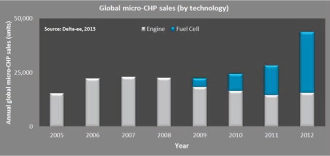 Global micro-CHP sales by technology (Bradley 2013)