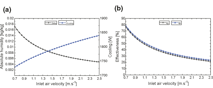 a, b Inlet air velocity effect on the dehumidifier performance