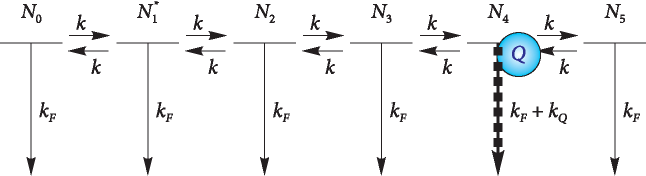 Scheme of five coupled states that can transfer energy to neighbouring molecules
