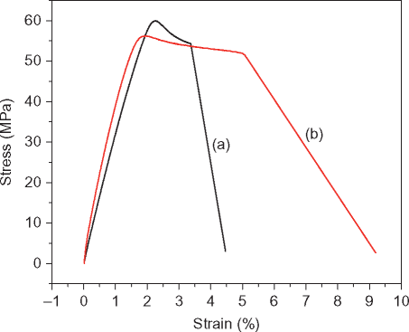 Stress—strain curves of (A) pure PLA sample; (B) 5 wt% CFF/PLA composite