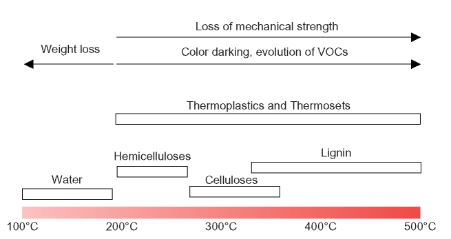 Thermal decomposition ranges for natural fiber polymer composites and subsequent effects on the characteristics of the composite constituent [10] (VOCs = volatile organic compounds)