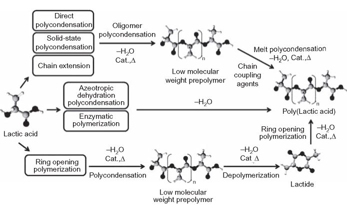 Synthesis methods for PLA