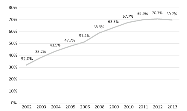 Internet use in Israel, 2002-2013
