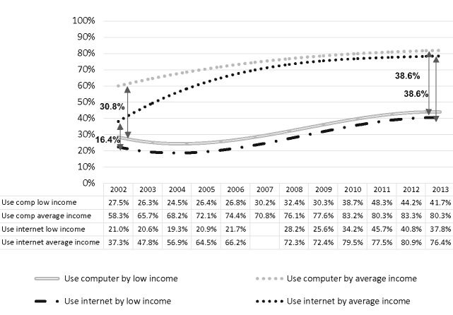 Computer and Internet use by income, 2002-2013