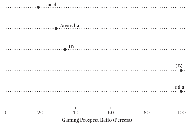 Gaming Prospect Ratios