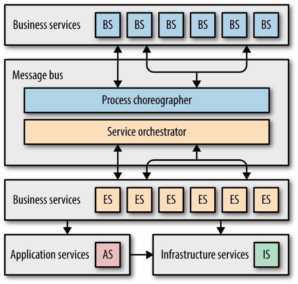 Typical service taxonomy for an ESB SOA