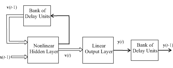 block diagram from state space state space recurrent networks handbook on neural information  state space recurrent networks