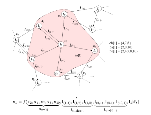 Neural Models for Graph Processing, The Graph Neural Network Model