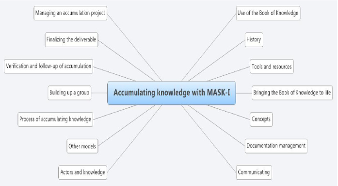 MASK method structuring (source