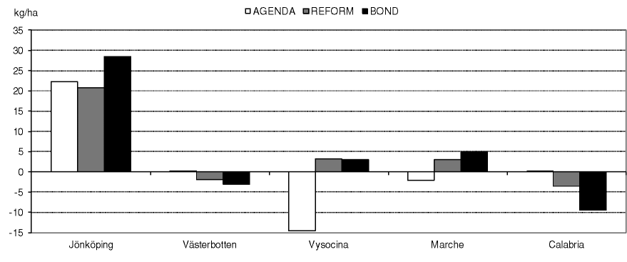 Change in soil loss (Vysocina ) and water input (Marche and Calabria)