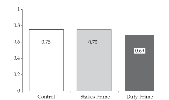 The figure illustrates the predicted probability of maintaining a strong party identity from pre-treatment to post-treatment