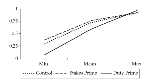 The figure illustrates the probability of maintaining a strong party identification from pre-treatment to post-treatment given one's issue positions