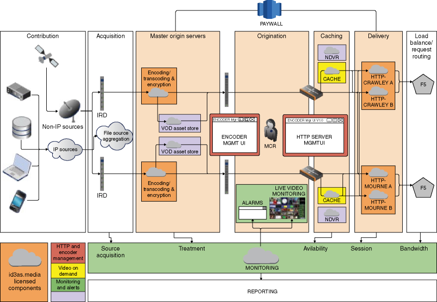 Schematic of id3as' Arqiva workflow for hybrid TV