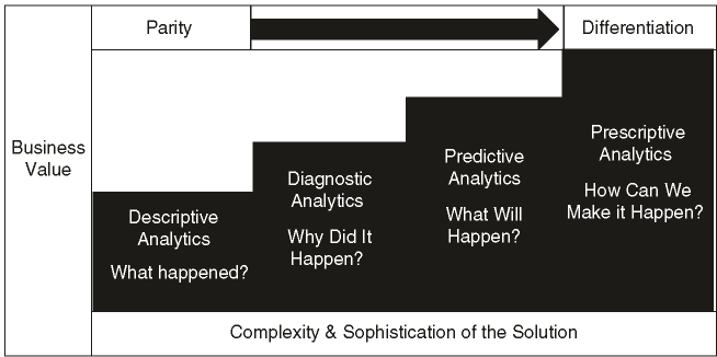 The analytics value chain (Adapted from Sharda et al., 2014)