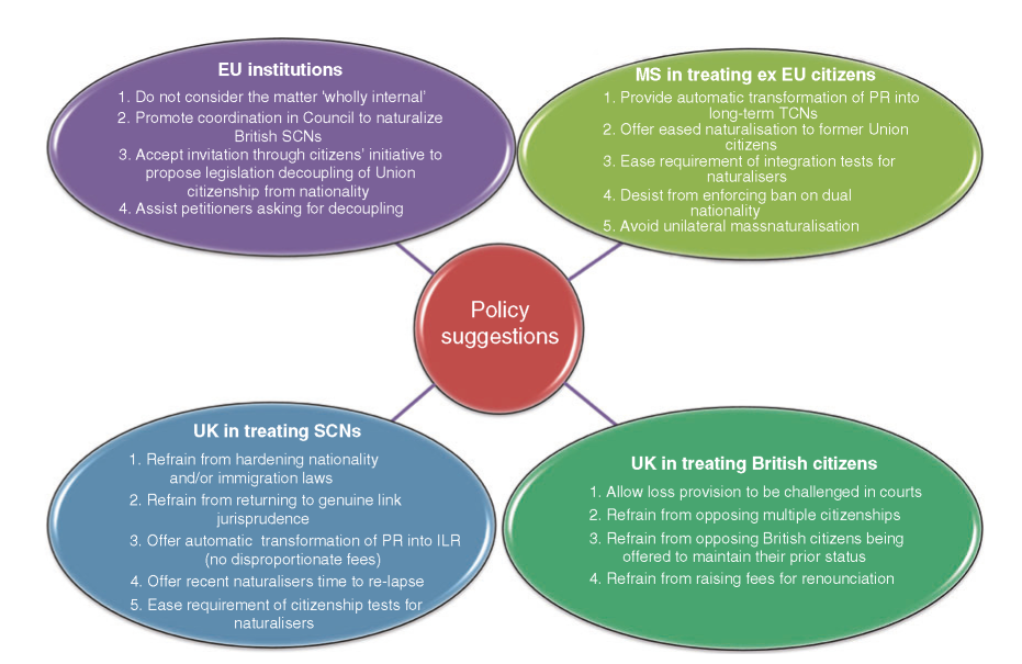Policy suggestions for EU institutions in treating Union citizenship after Brexit, for Member states
