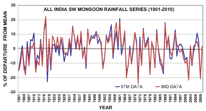 All India south-west monsoon rainfall (as % departure from mean) time series for the period, 1901-2010 with IMD data (red in colour) and IITM data (blue in colour) (color figure online)