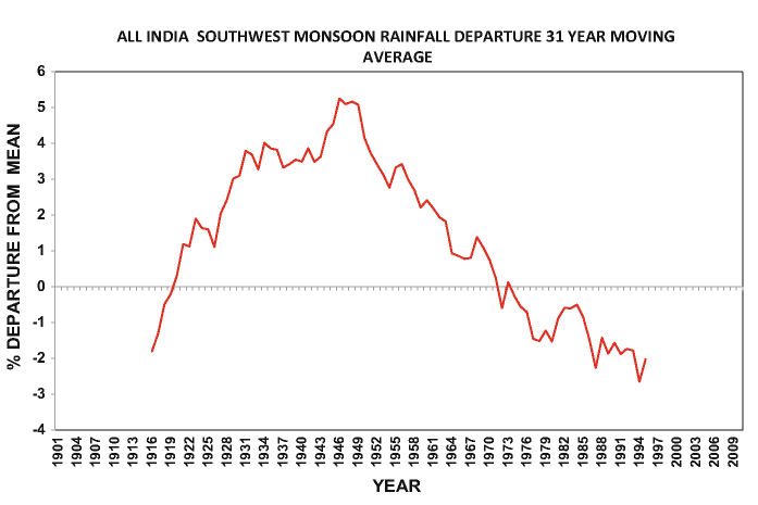 year moving average of all India south-west monsoon rainfall as per cent departure from the long-term mean. The year shown is the central year of the 31-year period