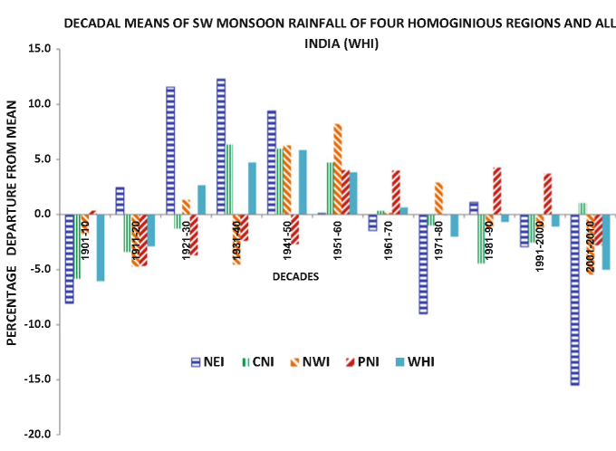 Decadal means of south-west monsoon rainfall (percent departure from mean) for all India and the four homogeneous regions of India