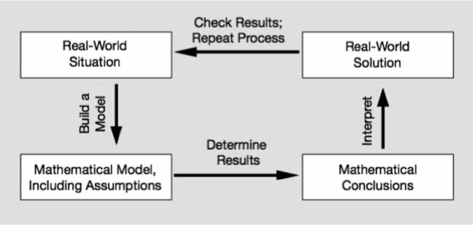 Four-step modeling cycle used to organize reasoning about mathematical modeling