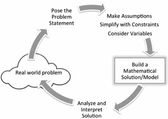 Math modeling process. Planning resources created based on math modeling process as described by Bliss, Fowler, and Galluzzo (2014)