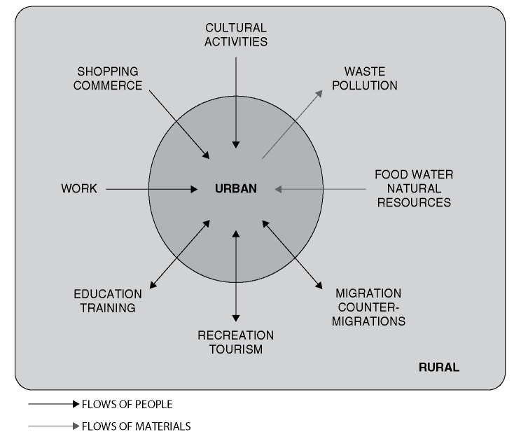 Flows of people and materials, between urban and rural. (Adapted from
