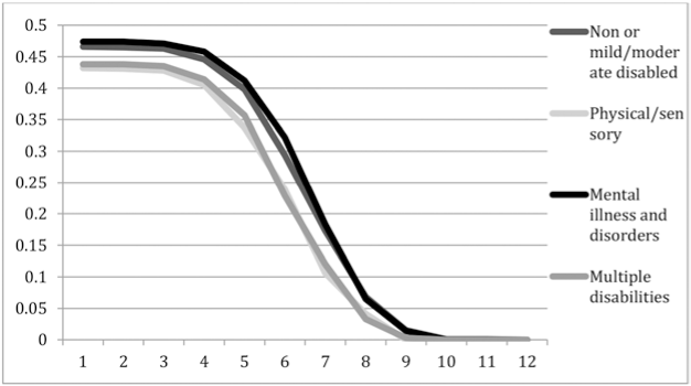 Adjusted headcount ratio (y-axis) for different cut-off k (x-axis) of poverty comparing Nepalese women with mental disabilities to other forms of disabilities and to non-disabled women