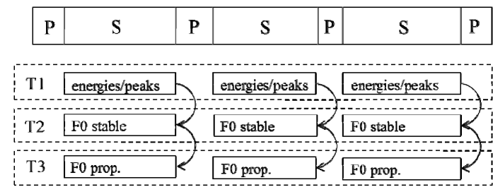 Parallelized computation of F0 estimation. The three tasks are run in parallel across all speech segments but sequentially within each speech segment