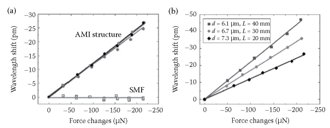 Sensitive force sensing based on FFPI with a section of optical microfiber