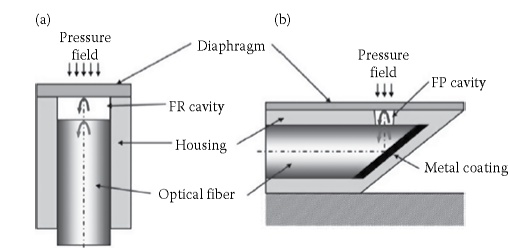 FFPI pressure sensor based on (a) coaxial and (b) cross-axial configuration