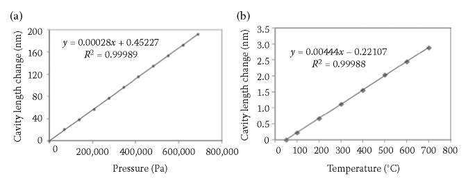 (a) Pressure and (b) temperature sensing performance of the laser micromachined FFPI sensor