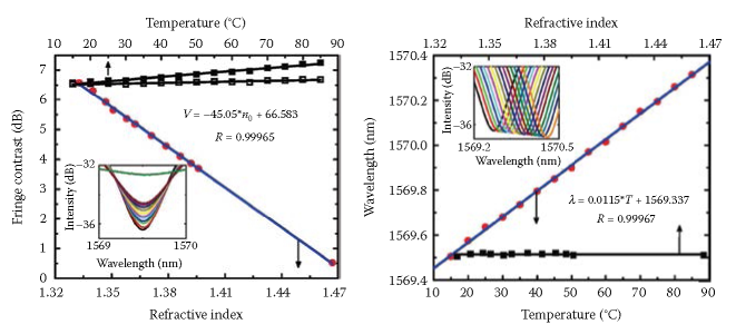 Dual-parameter (temperature and refractive index) sensing by FFPI via simultaneous detection of fringe contrast and wavelength shift