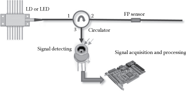 Schematic diagram for monitoring the OPD variation of an FFP sensor