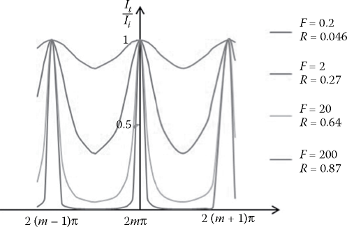 Transmission spectrum of multi-beam interference
