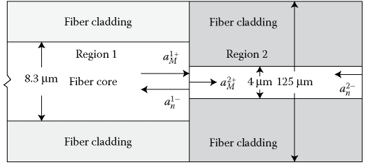 Structure of an FP cavity with different fiber cores