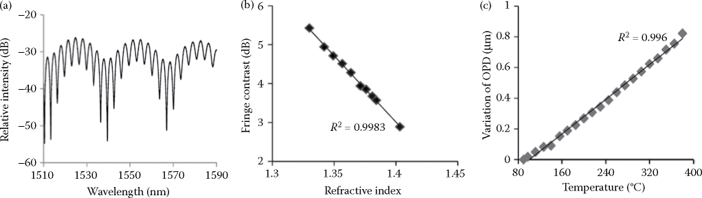 (a) Reflective spectrum of the temperature and refractive index sensor;