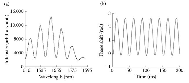 (a) Reflective spectrum of the FP sensor. (b) Measured phase shift of the sensor