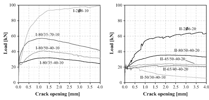 Flexural behaviour of concretes type I (left) and II (right)