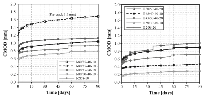 CMOD-time curves for concretes type I (left) and II (right)