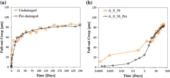 The average responses of the single fibre pull-out results of the 50 % load level for both the virgin and the pre-damaged samples (a), and (b), the same results on a log scale